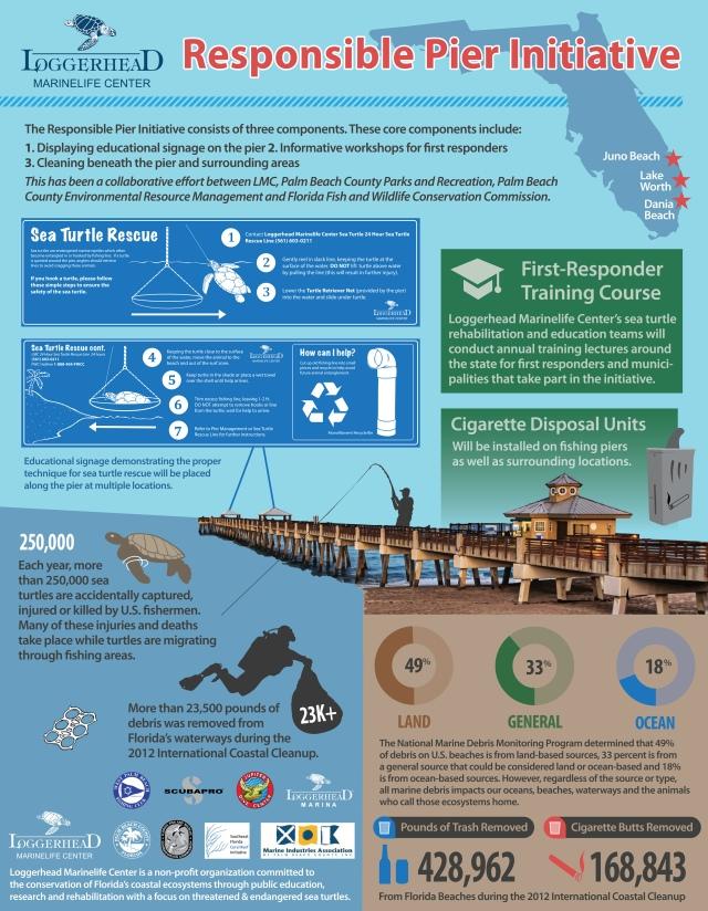 Juno_pier_infographic 2013